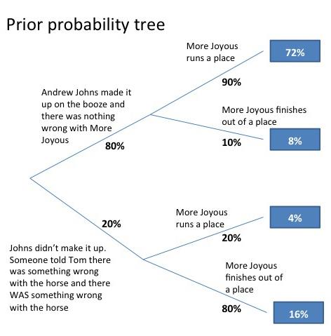 Bayes diagram (1).jpg