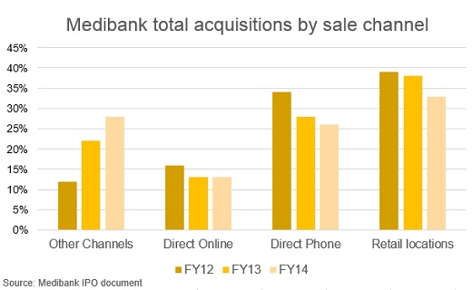 Chart 1 Medibank.jpg