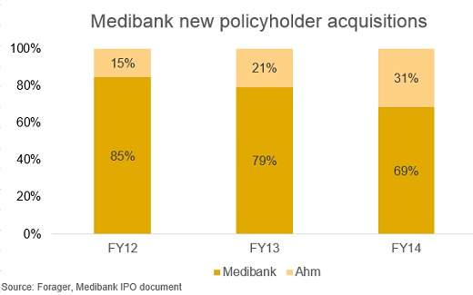 Chart 2 Medibank.jpg