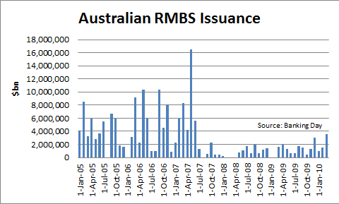 RMBS data graph.png