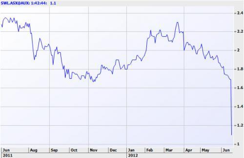 SWL Chart_0.jpg