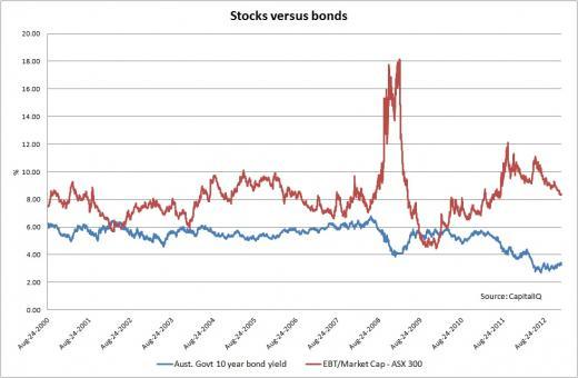 Stocks v Bonds Jan 13_0.jpg