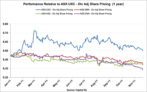 UXC_1 year performance.png