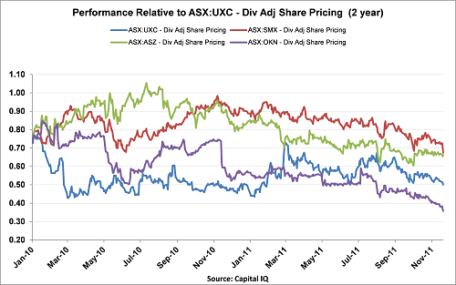 UXC_2 year performance.png