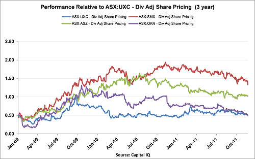 UXC_3 year performance.png