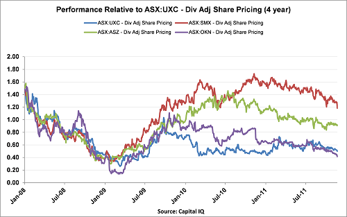 UXC_4 year performance.png