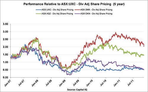 UXC_5 year performance.png