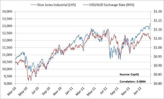 dow jones vs USD_AUD_1_1.jpg