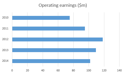 operating earnings.png