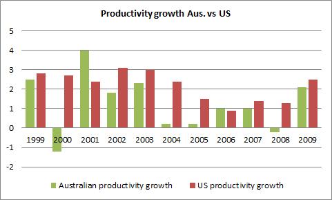 productivity graph2.png